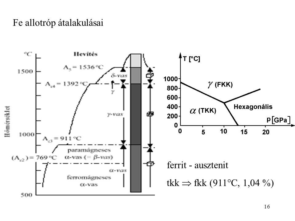 16 Fe allotróp átalakulásai ferrit - ausztenit tkk  fkk (911°C, 1,04 %)