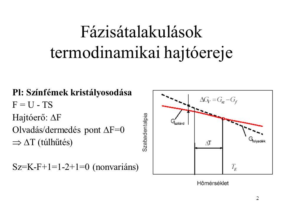 2 Fázisátalakulások termodinamikai hajtóereje Pl: Színfémek kristályosodása F = U - TS Hajtóerő:  F Olvadás/dermedés pont  F=0   T (túlhűtés) Sz=K