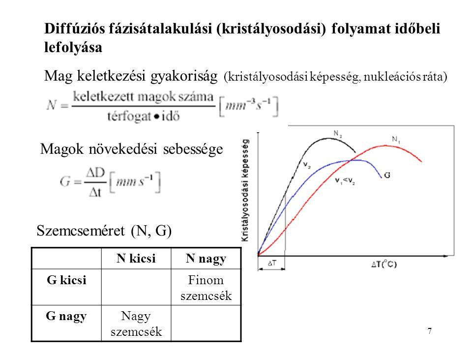 7 Diffúziós fázisátalakulási (kristályosodási) folyamat időbeli lefolyása Mag keletkezési gyakoriság (kristályosodási képesség, nukleációs ráta) Magok