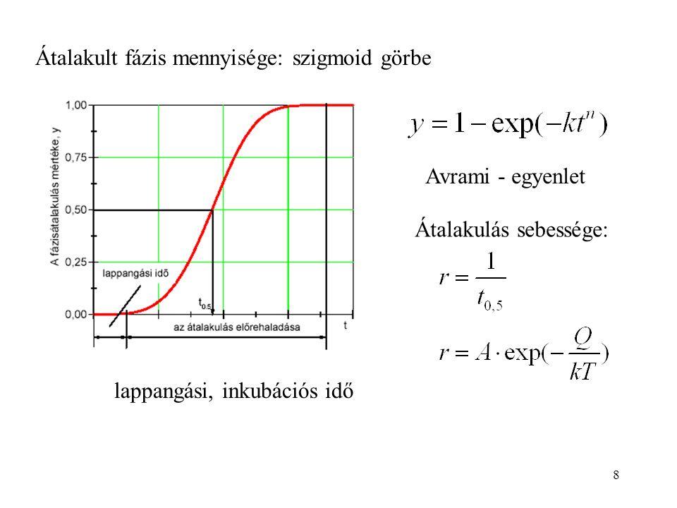 8 lappangási, inkubációs idő Átalakult fázis mennyisége: szigmoid görbe Átalakulás sebessége: Avrami - egyenlet