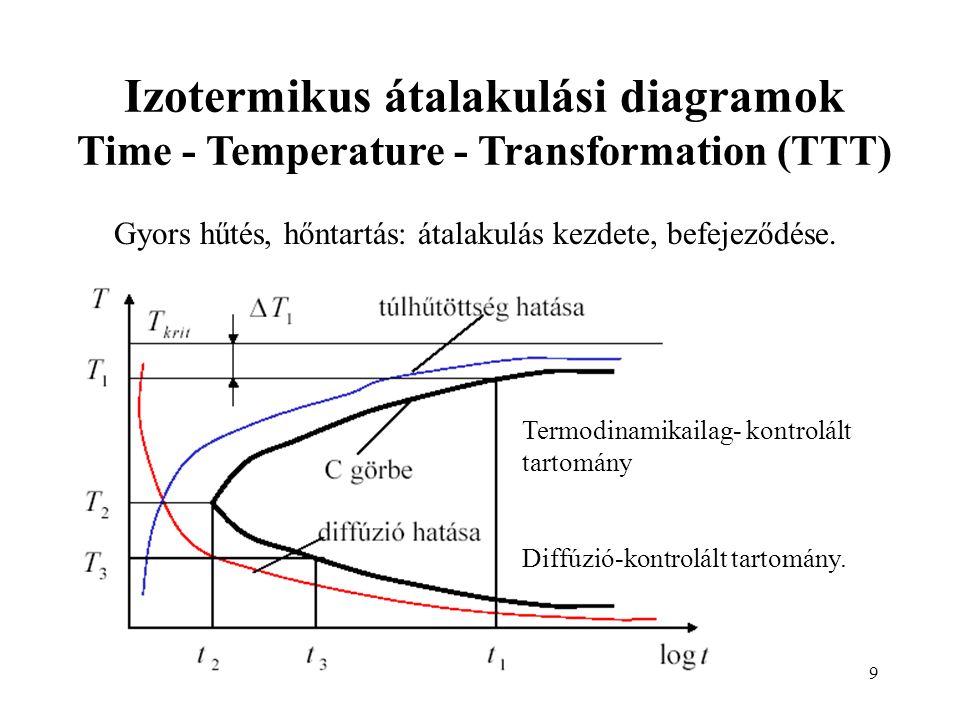 9 Izotermikus átalakulási diagramok Time - Temperature - Transformation (TTT) Gyors hűtés, hőntartás: átalakulás kezdete, befejeződése. Termodinamikai
