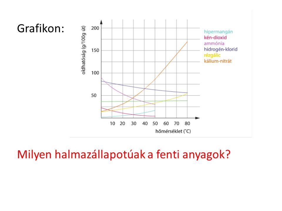Grafikon: Milyen halmazállapotúak a fenti anyagok?