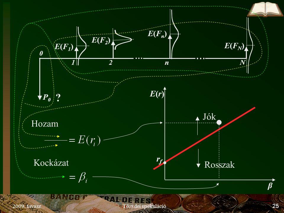 2009. tavaszTőzsdei spekuláció25 P0P0 E(F1)E(F1) E(F2)E(F2) E(Fn)E(Fn) E(FN)E(FN) … … Nn21 0 ? Hozam Kockázat E(r)E(r) β rfrf Jók Rosszak