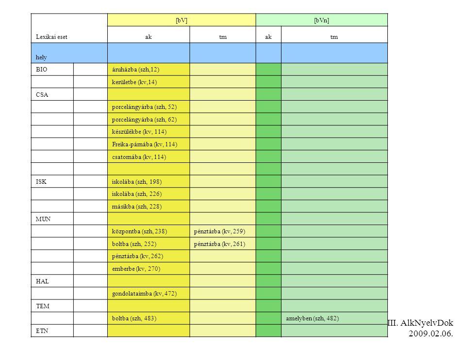 III. AlkNyelvDok 2009.02.06. Lexikai eset [bV][bVn] aktmaktm hely BIOáruházba (szh,12) kerületbe (kv,14) CSA porcelángyárba (szh, 52) porcelángyárba (