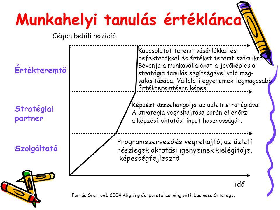 Munkahelyi tanulás értéklánca idő Cégen belüli pozíció Forrás:Gratton L.2004 Aligning Corporate learning with business Srtategy.
