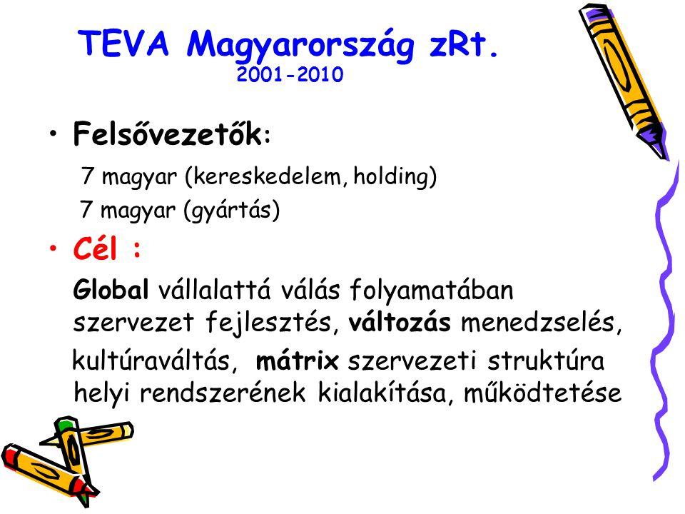 TEVA Magyarország zRt.