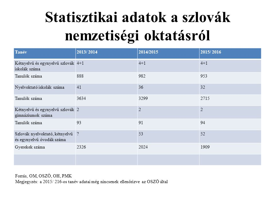 Statisztikai adatok a szlovák nemzetiségi oktatásról Tanév2013/ 20142014/20152015/ 2016 Kétnyelvű és egynyelvű szlovák iskolák száma 4+1 Tanulók száma888982953 Nyelvoktató iskolák száma413632 Tanulók száma363432992715 Kétnyelvű és egynyelvű szlovák gimnáziumok száma 222 Tanulók száma939194 Szlovák nyelvoktató, kétnyelvű és egynyelvű óvodák száma 5352 Gyerekek száma232620241909 Forrás, OM, OSZÖ, OH, PMK Megjegyzés: a 2015/ 216-os tanév adatai még nincsenek ellenőrizve az OSZÖ által