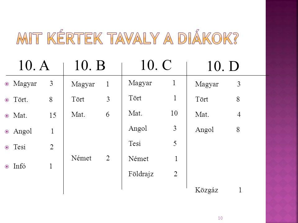 10 10. A  Magyar 3  Tört. 8  Mat. 15  Angol 1  Tesi 2  Infó 1 10. C Magyar 1 Tört 1 Mat. 10 Angol 3 Tesi 5 Német 1 Földrajz 2 10. B Magyar 1 Tör