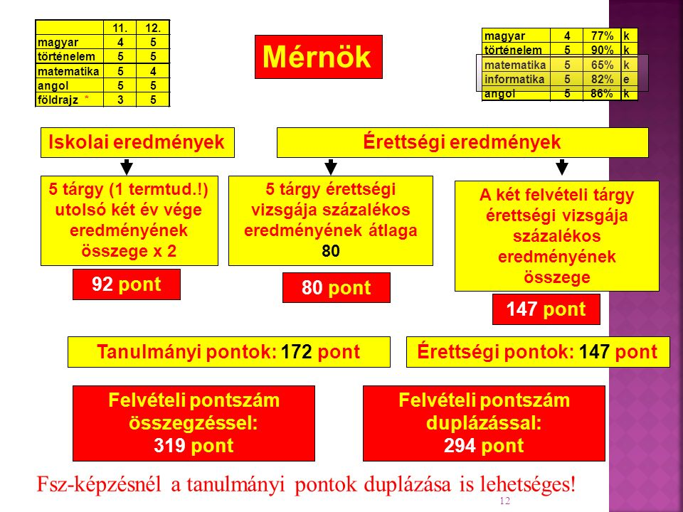 magyar477%k történelem590%k matematika565%k informatika582%e angol5 86%k 12 Felvételi pontszám duplázással: 294 pont Iskolai eredményekÉrettségi eredmények A két felvételi tárgy érettségi vizsgája százalékos eredményének összege 5 tárgy (1 termtud.!) utolsó két év vége eredményének összege x 2 92 pont 80 pont 147 pont Felvételi pontszám összegzéssel: 319 pont Tanulmányi pontok: 172 pontÉrettségi pontok: 147 pont 5 tárgy érettségi vizsgája százalékos eredményének átlaga 80 Mérnök 11.12.