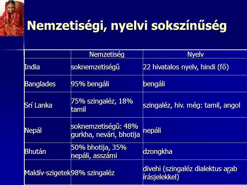 12 NemzetiségNyelv Indiasoknemzetiségű 22 hivatalos nyelv, hindi (fő) Banglades 95% bengáli bengáli Srí Lanka 75% szingaléz, 18% tamil szingaléz, hiv.