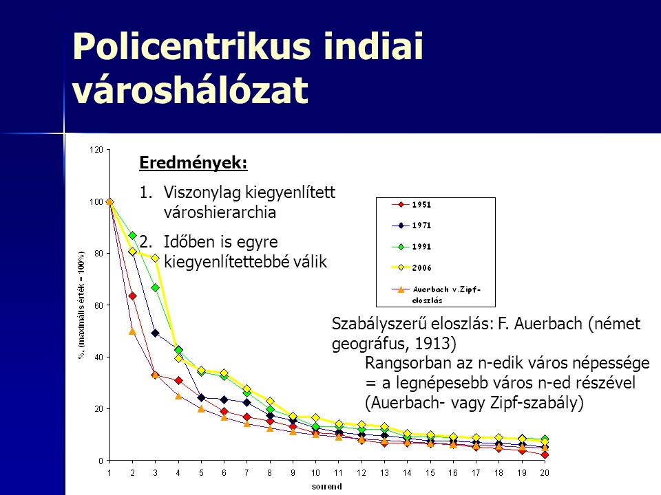 Policentrikus indiai városhálózat Eredmények: 1.Viszonylag kiegyenlített városhierarchia 2.Időben is egyre kiegyenlítettebbé válik Szabályszerű eloszl