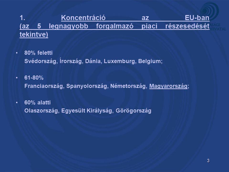 3 1. Koncentráció az EU-ban (az 5 legnagyobb forgalmazó piaci részesedését tekintve) 80% feletti Svédország, Írország, Dánia, Luxemburg, Belgium; 61-8