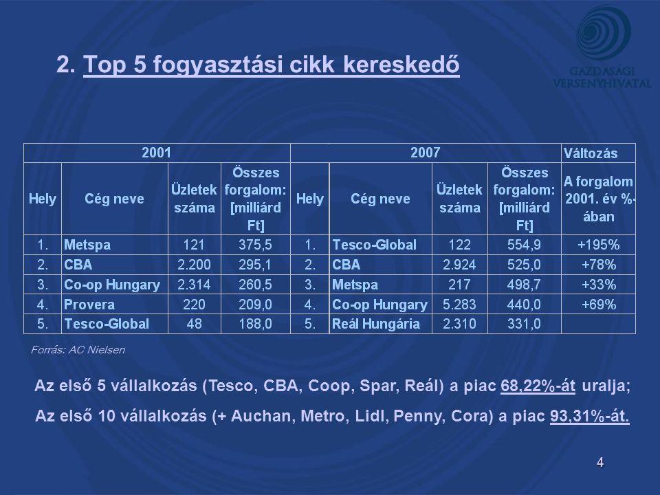 4 2. Top 5 fogyasztási cikk kereskedő Forrás: AC Nielsen Az első 5 vállalkozás (Tesco, CBA, Coop, Spar, Reál) a piac 68,22%-át uralja; Az első 10 váll