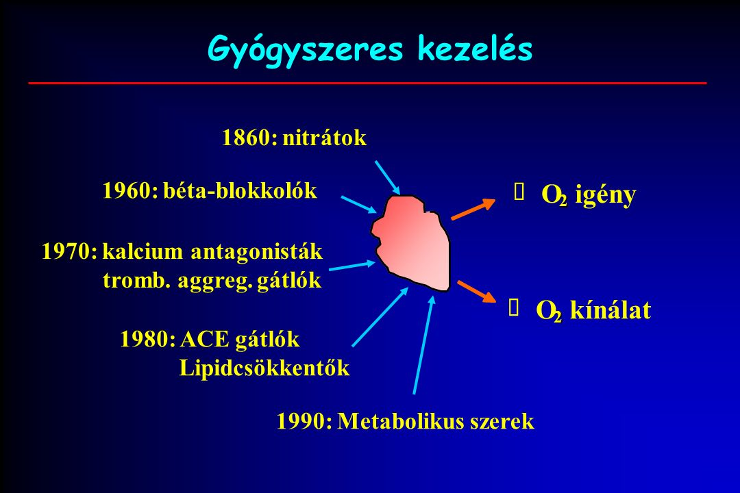 Gyógyszeres kezelés 1970: kalcium antagonisták tromb.