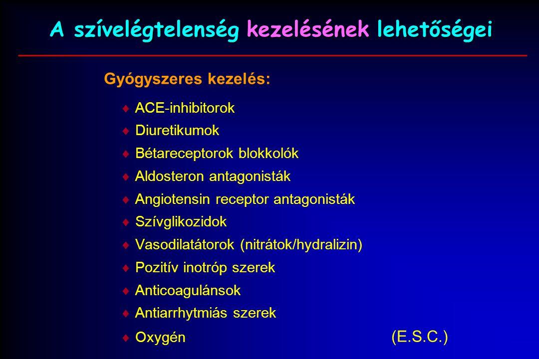 A szívelégtelenség kezelésének lehetőségei Gyógyszeres kezelés:  ACE-inhibitorok  Diuretikumok  Bétareceptorok blokkolók  Aldosteron antagonisták  Angiotensin receptor antagonisták  Szívglikozidok  Vasodilatátorok (nitrátok/hydralizin)  Pozitív inotróp szerek  Anticoagulánsok  Antiarrhytmiás szerek  Oxygén (E.S.C.)
