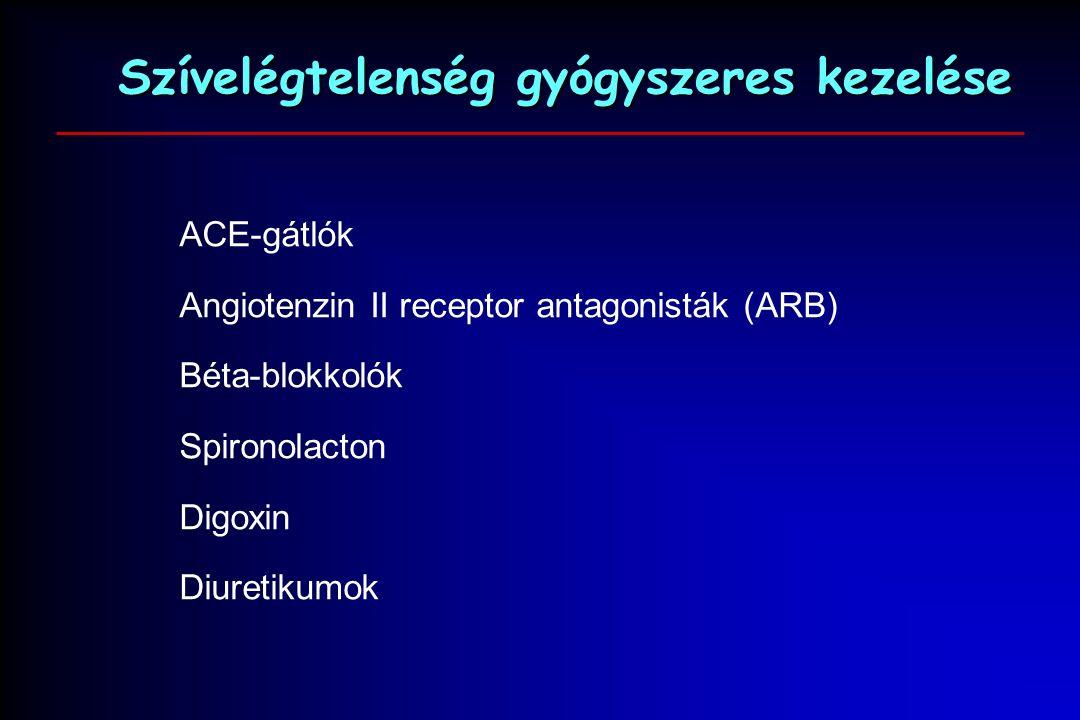 Szívelégtelenség gyógyszeres kezelése ACE-gátlók Angiotenzin II receptor antagonisták (ARB) Béta-blokkolók Spironolacton Digoxin Diuretikumok