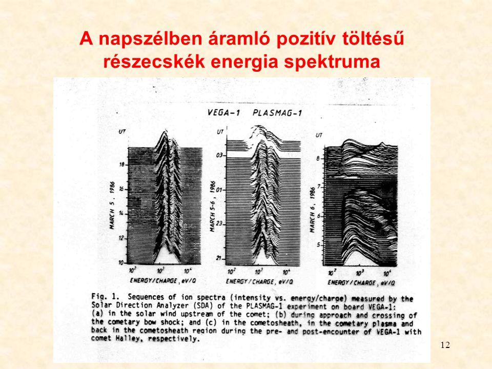 12 A napszélben áramló pozitív töltésű részecskék energia spektruma