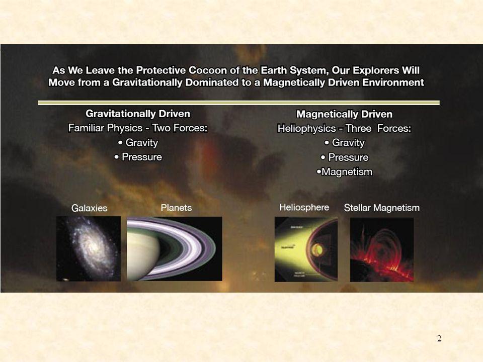 23 A napszél sebessége a helio- szferikus szélesség és a napaktivitás függvényében
