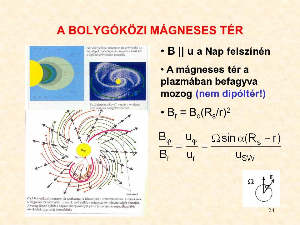 24 A BOLYGÓKÖZI MÁGNESES TÉR B || u a Nap felszínén A mágneses tér a plazmában befagyva mozog (nem dipóltér!) B r = B o (R s /r) 2