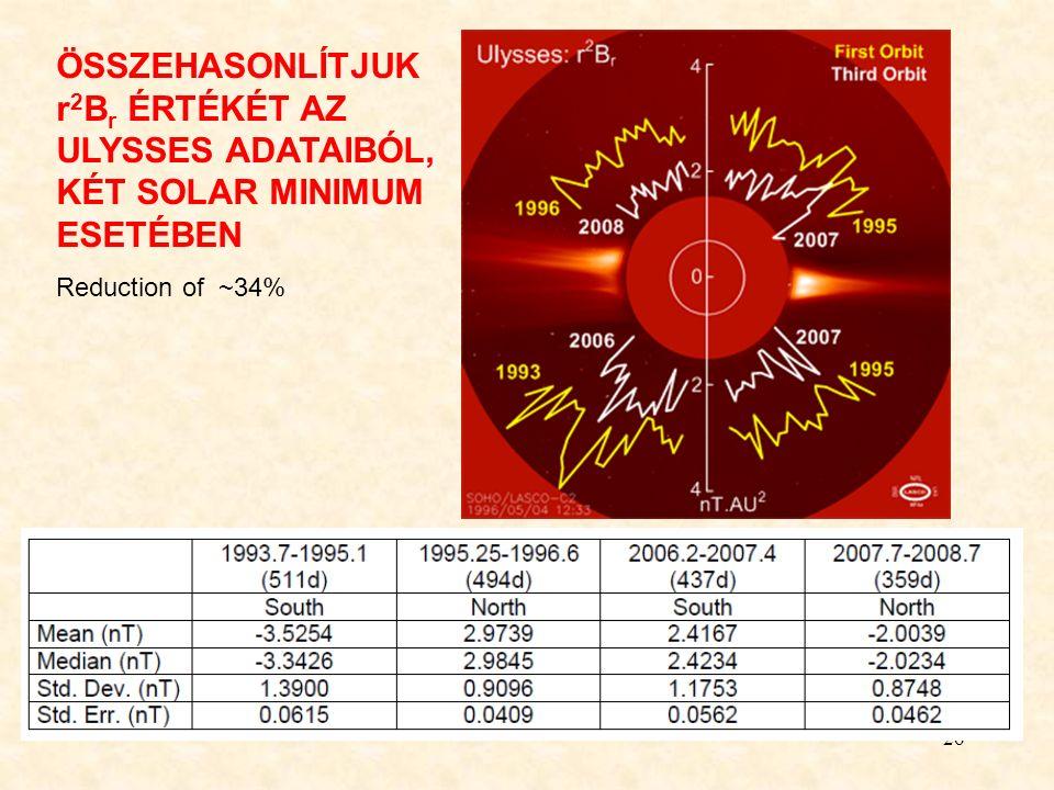 26 ÖSSZEHASONLÍTJUK r 2 B r ÉRTÉKÉT AZ ULYSSES ADATAIBÓL, KÉT SOLAR MINIMUM ESETÉBEN Reduction of ~34%