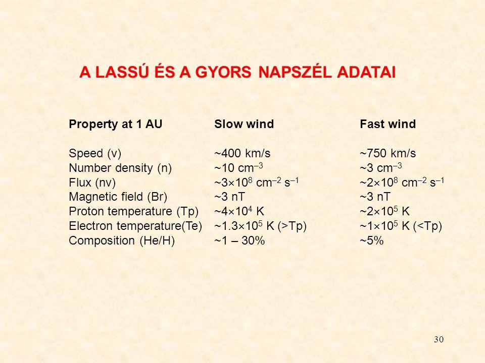 30 A LASSÚ ÉS A GYORS NAPSZÉL ADATAI Property at 1 AUSlow windFast wind Speed (v)~400 km/s~750 km/s Number density (n)~10 cm –3 ~3 cm –3 Flux (nv)~3  10 8 cm –2 s –1 ~2  10 8 cm –2 s –1 Magnetic field (Br)~3 nT~3 nT Proton temperature (Tp)~4  10 4 K~2  10 5 K Electron temperature(Te)~1.3  10 5 K (>Tp)~1  10 5 K (<Tp) Composition (He/H)~1 – 30%~5%