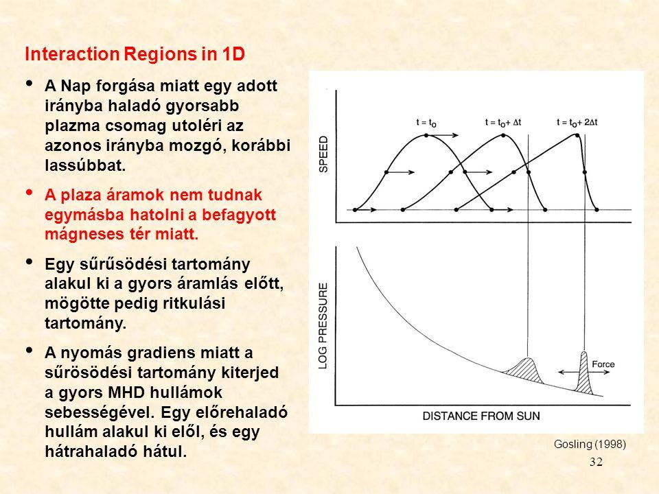 32 Interaction Regions in 1D A Nap forgása miatt egy adott irányba haladó gyorsabb plazma csomag utoléri az azonos irányba mozgó, korábbi lassúbbat. A