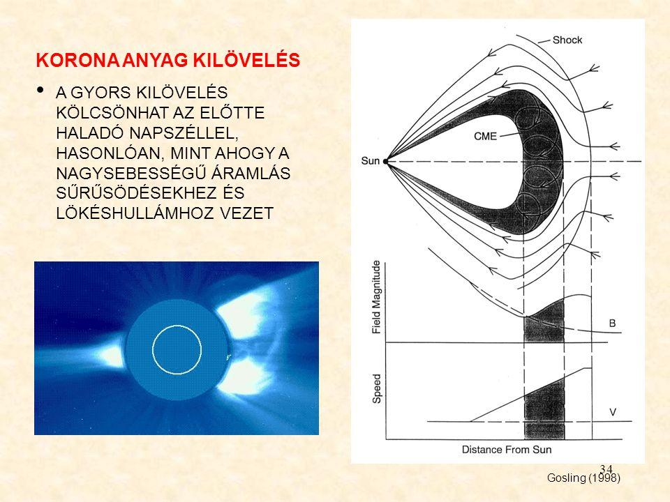 34 KORONA ANYAG KILÖVELÉS A GYORS KILÖVELÉS KÖLCSÖNHAT AZ ELŐTTE HALADÓ NAPSZÉLLEL, HASONLÓAN, MINT AHOGY A NAGYSEBESSÉGŰ ÁRAMLÁS SŰRŰSÖDÉSEKHEZ ÉS LÖKÉSHULLÁMHOZ VEZET Gosling (1998)