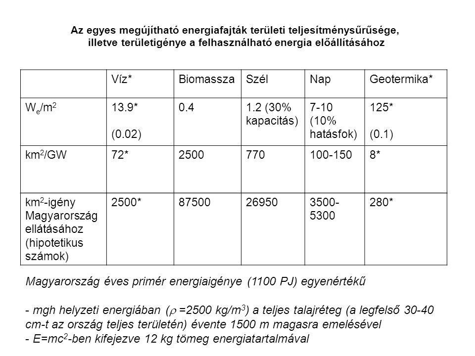 Az egyes megújítható energiafajták területi teljesítménysűrűsége, illetve területigénye a felhasználható energia előállításához Víz*BiomasszaSzélNapGeotermika* W e /m 2 13.9* (0.02) 0.41.2 (30% kapacitás) 7-10 (10% hatásfok) 125* (0.1) km 2 /GW72*2500770100-1508* Magyarország éves primér energiaigénye (1100 PJ) egyenértékű - mgh helyzeti energiában (  =2500 kg/m 3 ) a teljes talajréteg (a legfelső 30-40 cm-t az ország teljes területén) évente 1500 m magasra emelésével - E=mc 2 -ben kifejezve 12 kg tömeg energiatartalmával km 2 -igény Magyarország ellátásához (hipotetikus számok) 2500*87500269503500- 5300 280*