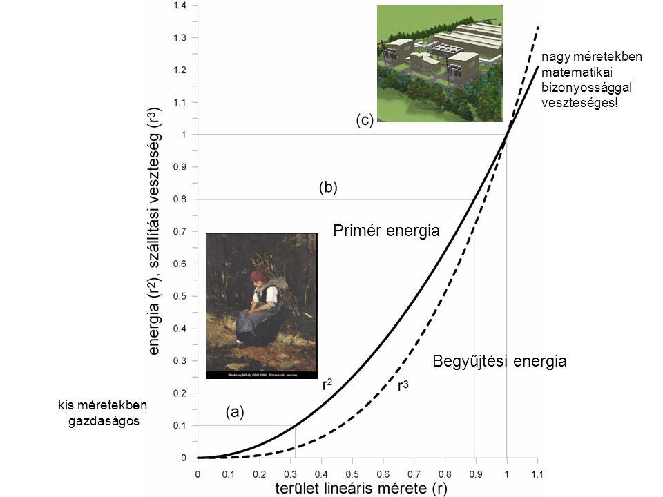 Primér energia Begyűjtési energia nagy méretekben matematikai bizonyossággal veszteséges! kis méretekben gazdaságos