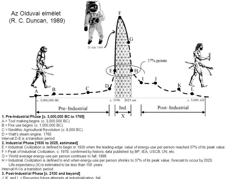 Az Olduvai elmélet (R. C. Duncan, 1989) 1. Pre-Industrial Phase [c.