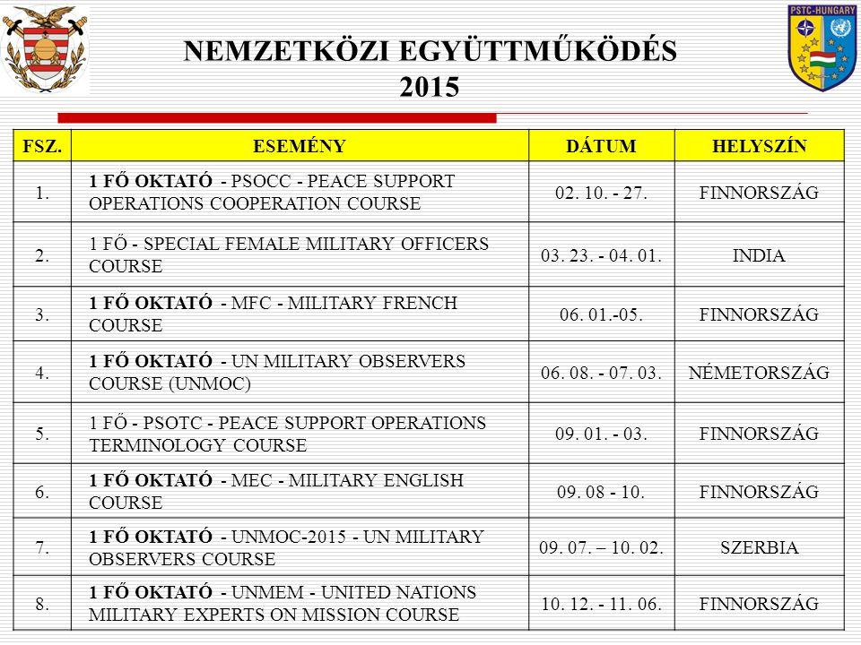NEMZETKÖZI EGYÜTTMŰKÖDÉS 2015 FSZ.ESEMÉNYDÁTUMHELYSZÍN 1. 1 FŐ OKTATÓ - PSOCC - PEACE SUPPORT OPERATIONS COOPERATION COURSE 02. 10. - 27.FINNORSZÁG 2.