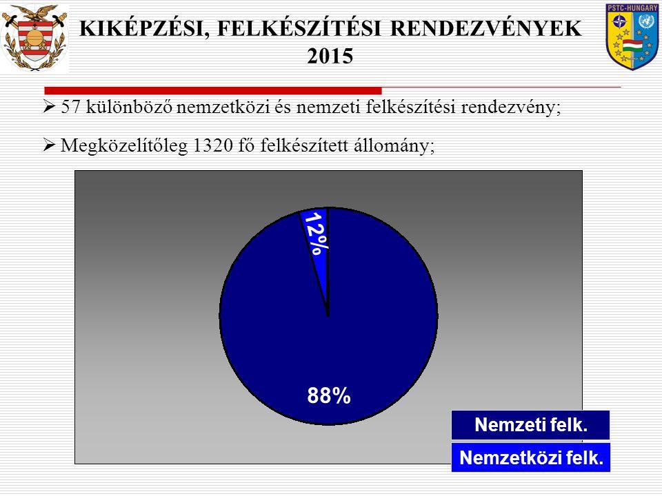 88% 12% Nemzeti felk. Nemzetközi felk.  57 különböző nemzetközi és nemzeti felkészítési rendezvény;  Megközelítőleg 1320 fő felkészített állomány; K