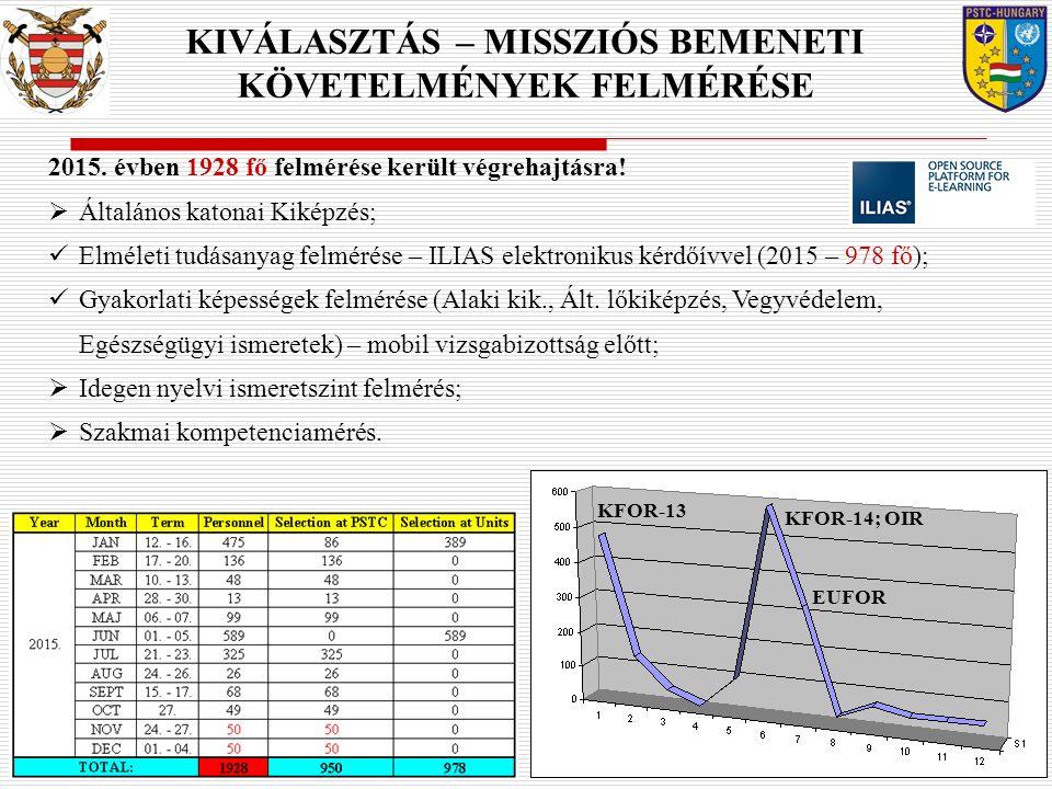 2015. évben 1928 fő felmérése került végrehajtásra!  Általános katonai Kiképzés; Elméleti tudásanyag felmérése – ILIAS elektronikus kérdőívvel (2015