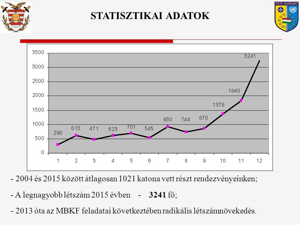 STATISZTIKAI ADATOK - 2004 és 2015 között átlagosan 1021 katona vett részt rendezvényeinken; - A legnagyobb létszám 2015 évben - 3241 fő; - 2013 óta az MBKF feladatai következtében radikális létszámnövekedés.