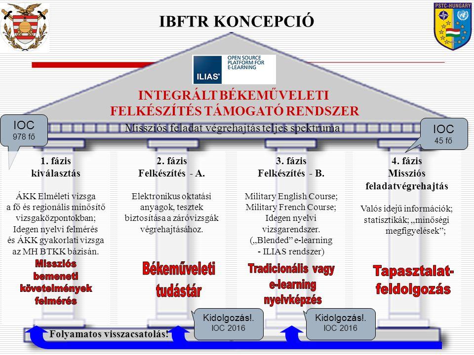 IBFTR KONCEPCIÓ 2. fázis Felkészítés - A. Elektronikus oktatási anyagok, tesztek biztosítása a záróvizsgák végrehajtásához. 3. fázis Felkészítés - B.