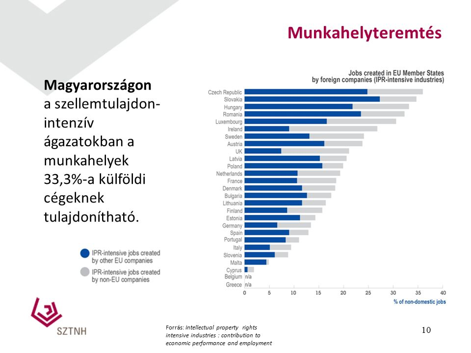 10 Munkahelyteremtés Magyarországon a szellemtulajdon- intenzív ágazatokban a munkahelyek 33,3%-a külföldi cégeknek tulajdonítható.