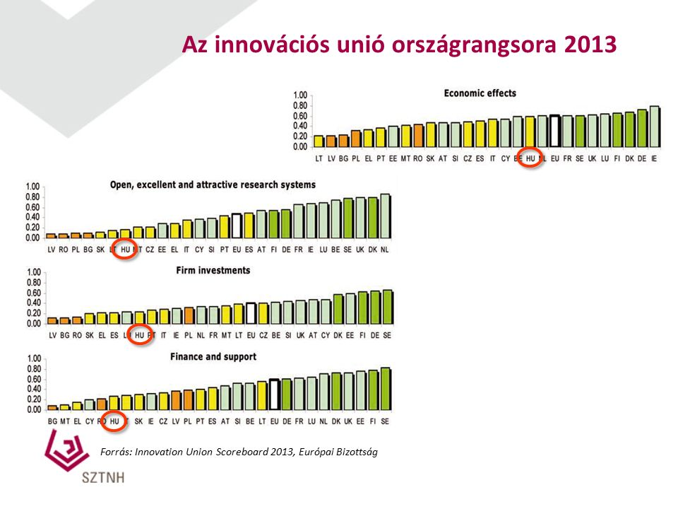 Az innovációs unió országrangsora 2013 Forrás: Innovation Union Scoreboard 2013, Európai Bizottság