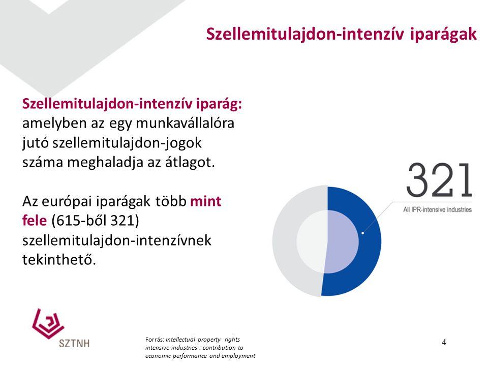 4 Szellemitulajdon-intenzív iparágak Szellemitulajdon-intenzív iparág: amelyben az egy munkavállalóra jutó szellemitulajdon-jogok száma meghaladja az átlagot.