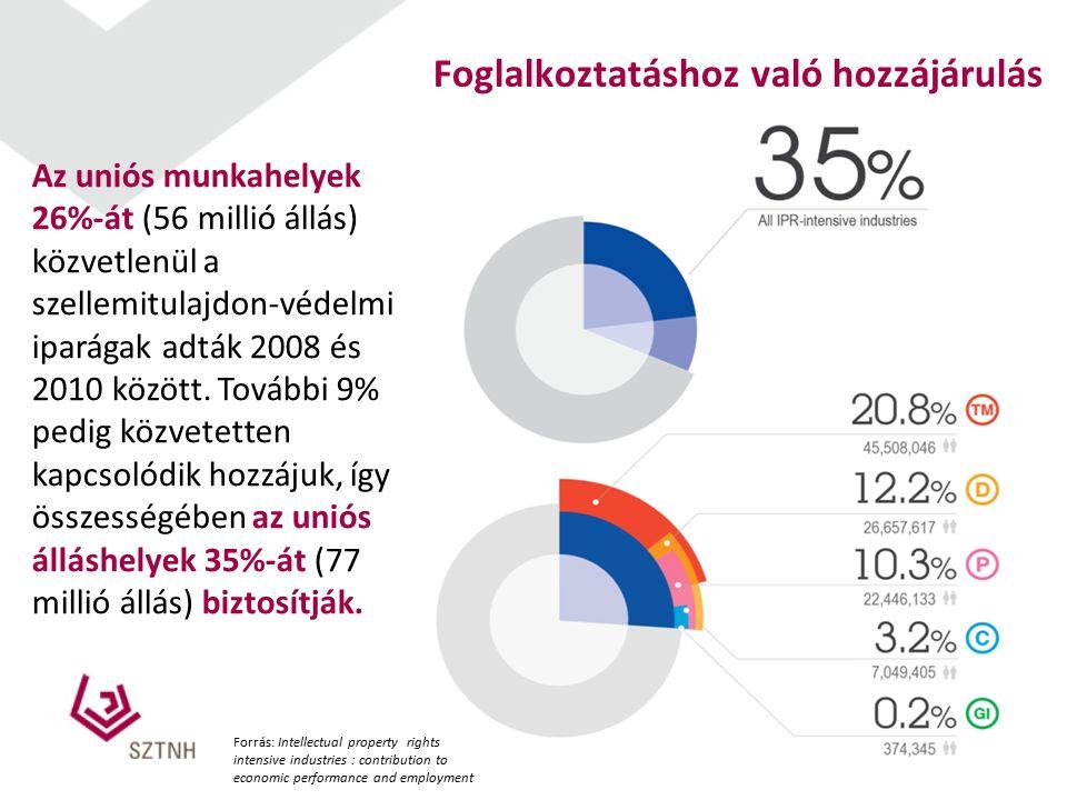 5 Foglalkoztatáshoz való hozzájárulás Az uniós munkahelyek 26%-át (56 millió állás) közvetlenül a szellemitulajdon-védelmi iparágak adták 2008 és 2010 között.