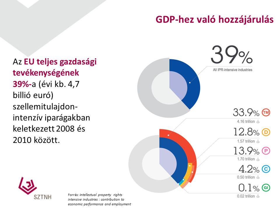 6 GDP-hez való hozzájárulás Az EU teljes gazdasági tevékenységének 39%-a (évi kb.
