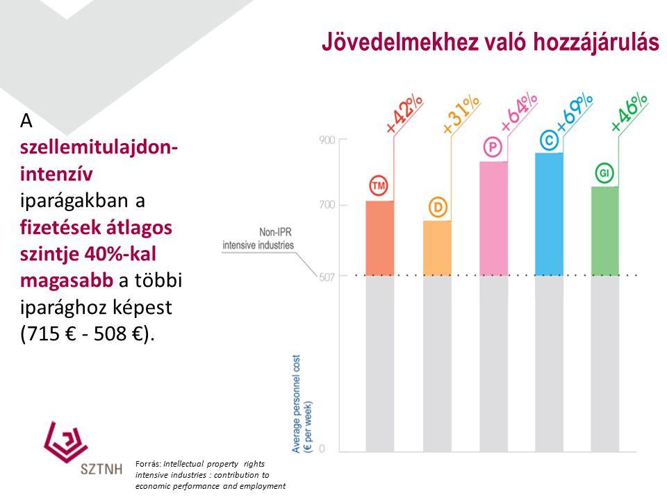 7 Jövedelmekhez való hozzájárulás A szellemitulajdon- intenzív iparágakban a fizetések átlagos szintje 40%-kal magasabb a többi iparághoz képest (715 € - 508 €).