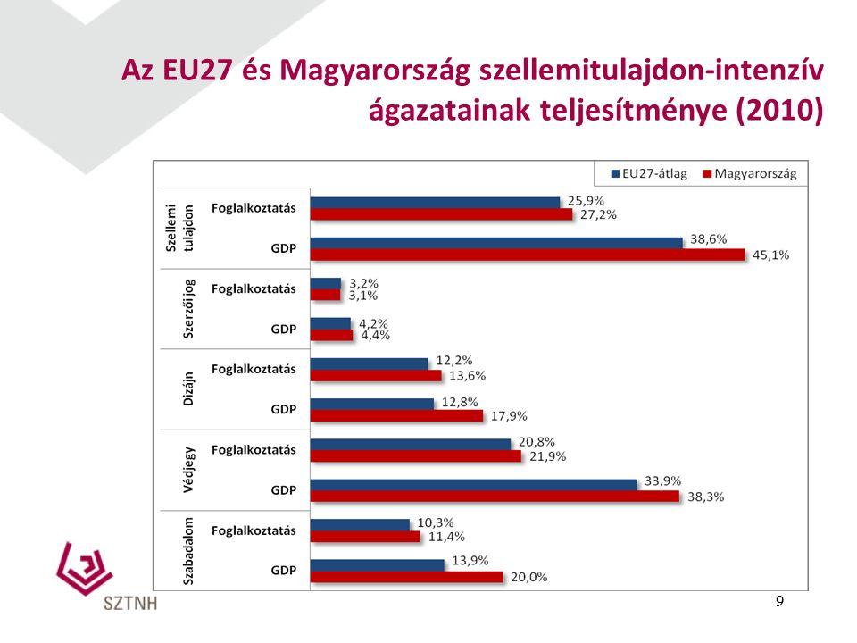 9 Az EU27 és Magyarország szellemitulajdon-intenzív ágazatainak teljesítménye (2010)