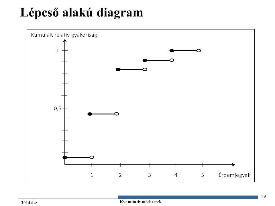 Kvantitatív módszerek 2014 ősz Lépcső alakú diagram 29 ÉrdemjegyKumulált tapasztalati gyakoriság (f i ) Kumulált relatív gyakoriság (g i ) 1680,089 23480,458 36220,818 47130,938 57601