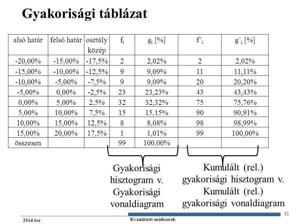Kvantitatív módszerek 2014 ősz Gyakorisági táblázat 31 alsó határfelső határ osztály közép fifi g i [%]f' i g' i [%] -20,00%-15,00%-17,5%22,02%2 -15,00%-10,00%-12,5%99,09%1111,11% -10,00%-5,00%-7,5%99,09%2020,20% -5,00%0,00%-2,5%2323,23%4343,43% 0,00%5,00%2,5%3232,32%7575,76% 5,00%10,00%7,5%1515,15%9090,91% 10,00%15,00%12,5%88,08%9898,99% 15,00%20,00%17,5%11,01%99100,00% összesen 99100,00% Gyakorisági hisztogram v.