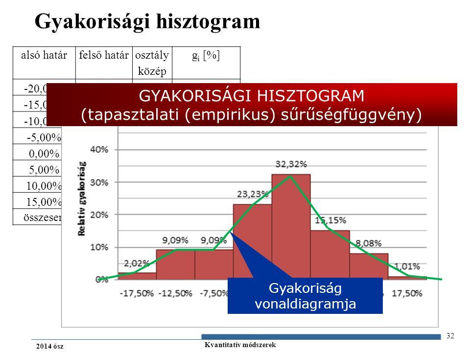 Kvantitatív módszerek 2014 ősz Gyakorisági hisztogram 32 alsó határfelső határ osztály közép g i [%] -20,00%-15,00%-17,5%2,02% -15,00%-10,00%-12,5%9,09% -10,00%-5,00%-7,5%9,09% -5,00%0,00%-2,5%23,23% 0,00%5,00%2,5%32,32% 5,00%10,00%7,5%15,15% 10,00%15,00%12,5%8,08% 15,00%20,00%17,5%1,01% összesen 100,00% GYAKORISÁGI HISZTOGRAM (tapasztalati (empirikus) sűrűségfüggvény) Gyakoriság vonaldiagramja
