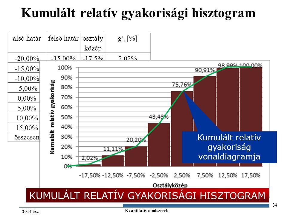 Kvantitatív módszerek 2014 ősz Kumulált relatív gyakorisági hisztogram 34 alsó határfelső határ osztály közép g' i [%] -20,00%-15,00%-17,5%2,02% -15,00%-10,00%-12,5%11,11% -10,00%-5,00%-7,5%20,20% -5,00%0,00%-2,5%43,43% 0,00%5,00%2,5%75,76% 5,00%10,00%7,5%90,91% 10,00%15,00%12,5%98,99% 15,00%20,00%17,5%100,00% összesen KUMULÁLT RELATÍV GYAKORISÁGI HISZTOGRAM Kumulált relatív gyakoriság vonaldiagramja