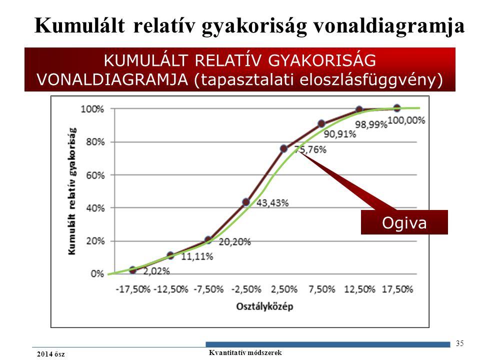 Kvantitatív módszerek 2014 ősz Kumulált relatív gyakoriság vonaldiagramja 35 Ogiva KUMULÁLT RELATÍV GYAKORISÁG VONALDIAGRAMJA (tapasztalati eloszlásfüggvény)