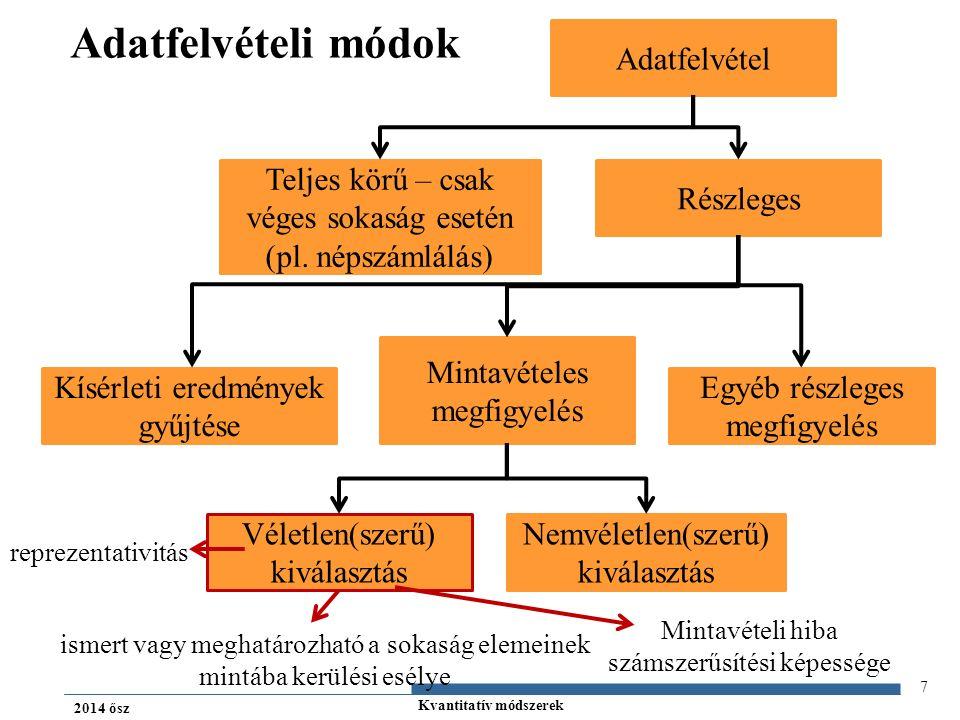 Kvantitatív módszerek 2014 ősz Adatfelvételi módok 7 Adatfelvétel Teljes körű – csak véges sokaság esetén (pl.
