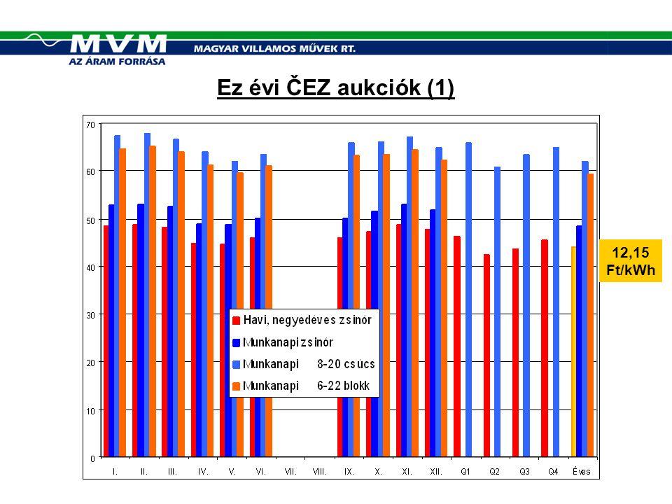 Ez évi ČEZ aukciók (1) 12,15 Ft/kWh