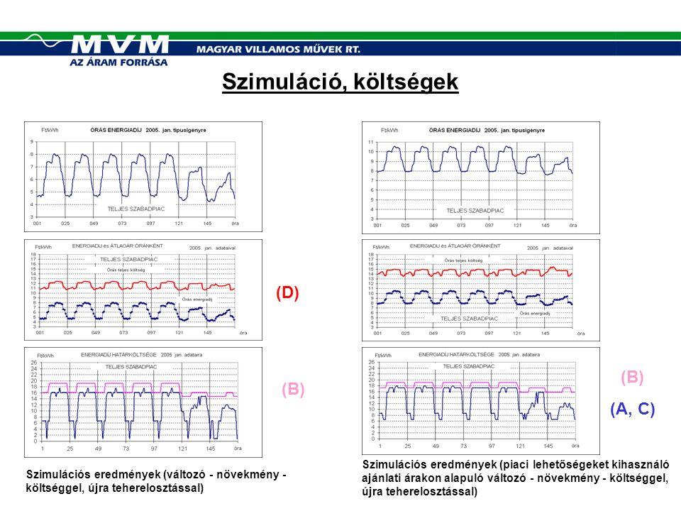 Szimuláció, költségek Szimulációs eredmények (piaci lehetőségeket kihasználó ajánlati árakon alapuló változó - növekmény - költséggel, újra teherelosztással) Szimulációs eredmények (változó - növekmény - költséggel, újra teherelosztással) (D) (B) (A, C)